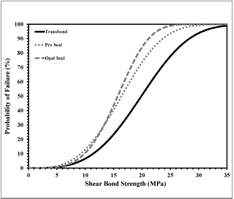 Orthodontic Bond Strength Comparison between Two Filled Resin Sealants